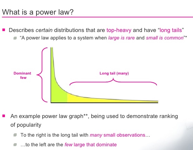 Power law curve